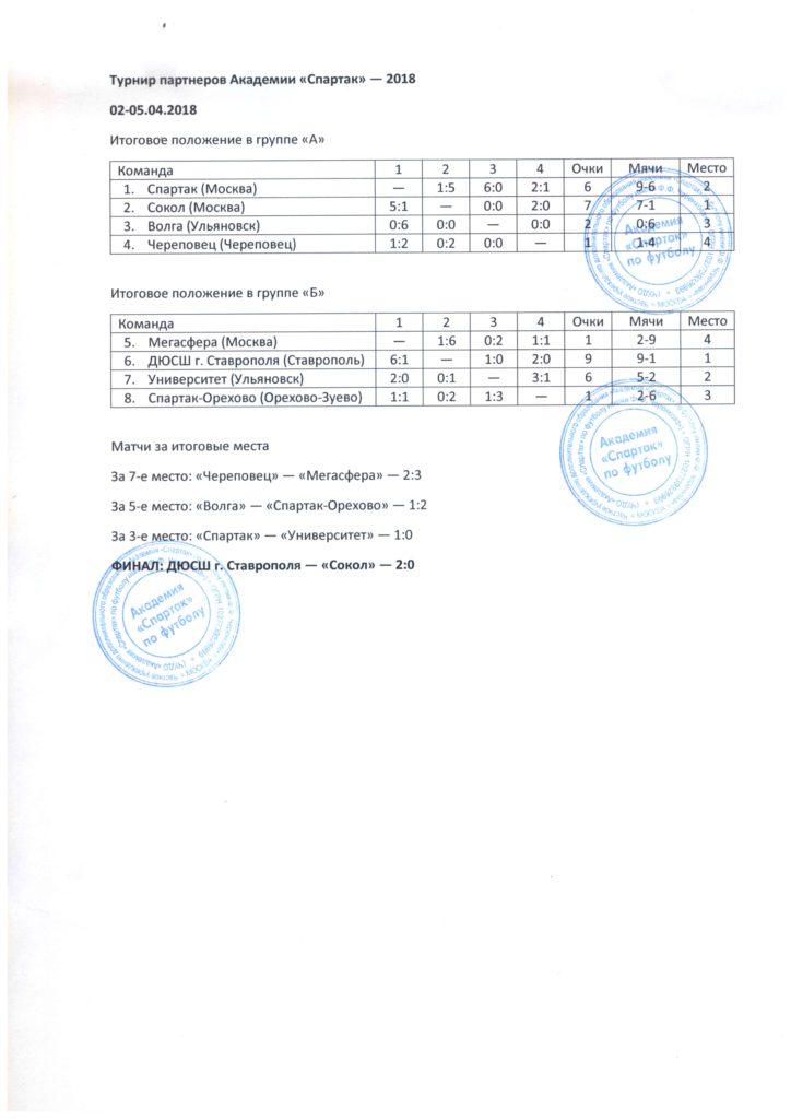 таблица москва